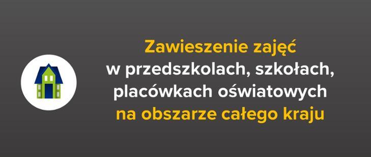 Zawieszenie zajęć dydaktyczno-wychowawczych wprzedszkolach, szkołach iplacówkach oświatowych od12 do25 marca 2020r.